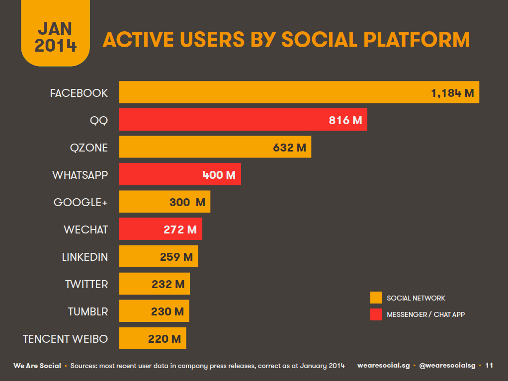 Top Global Social Platforms, January 2014