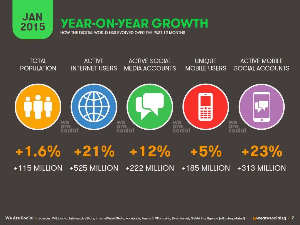 Global Annual Digital Growth, January 2015