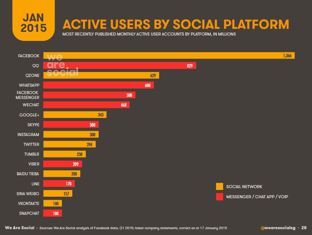 Top Global Social Platforms, January 2015