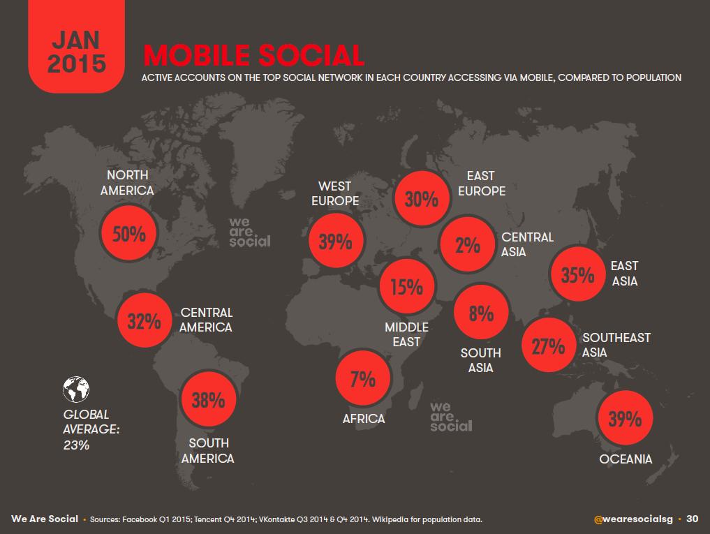 Mobile Social Penetration by Global Region, January 2015