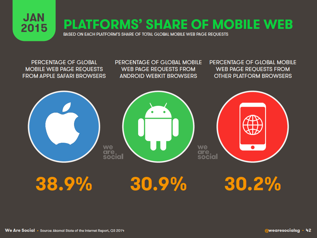 Share of Mobile Web Traffic by Mobile OS, January 2015