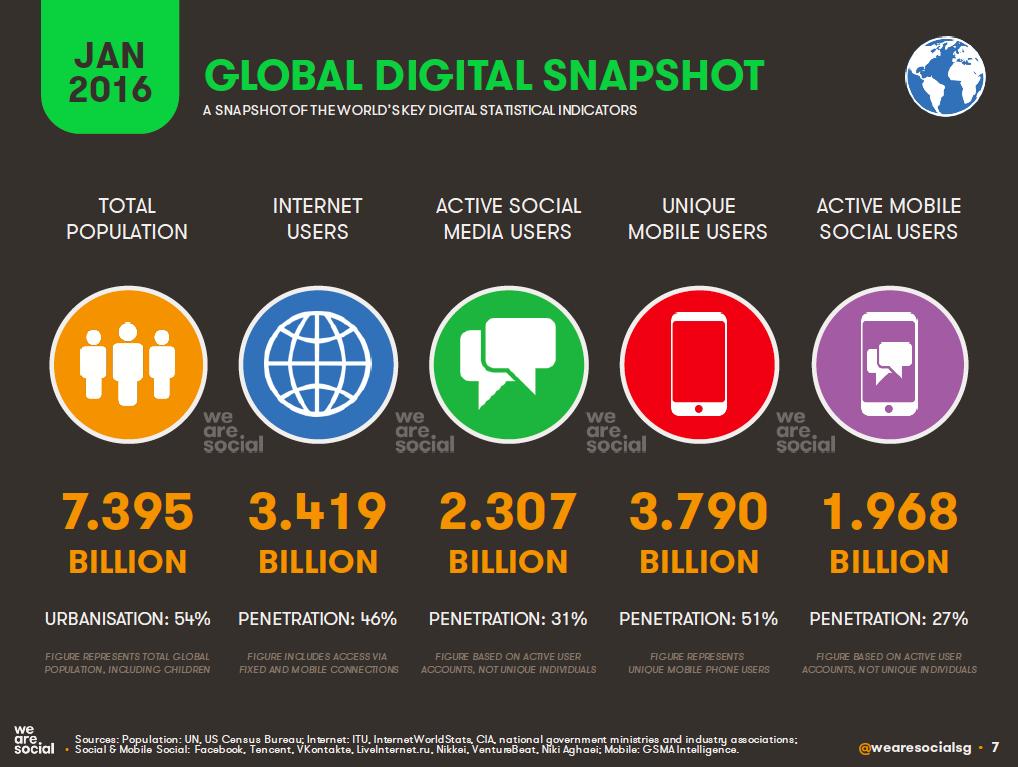 Global Digital Snapshot, January 2016