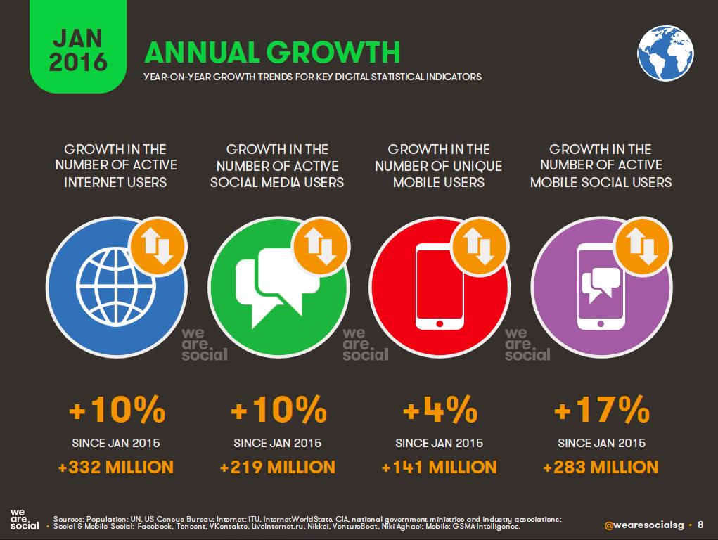 Global Annual Digital Growth, January 2016