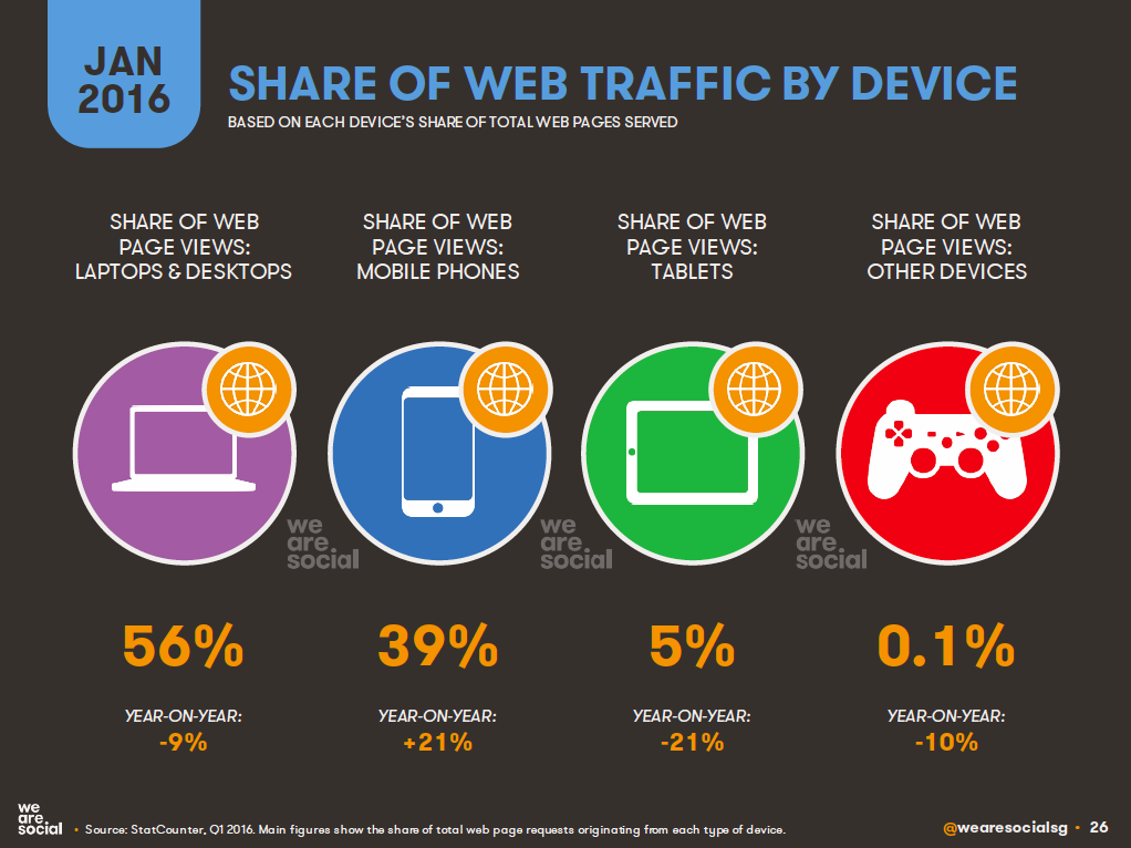 Share of Web Traffic by Device, January 2016