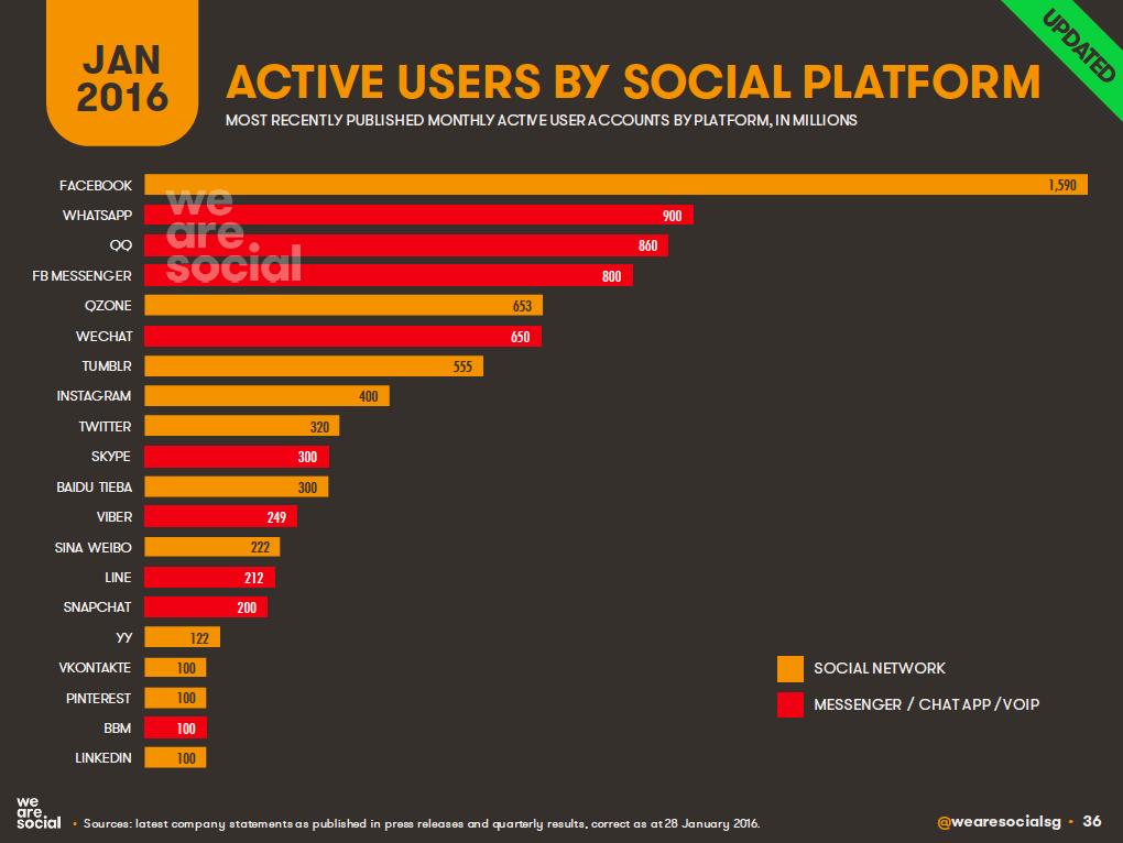 Top Global Social Media Platforms, January 2016