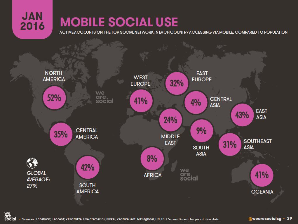 Mobile Social Penetration by Global Region, January 2016