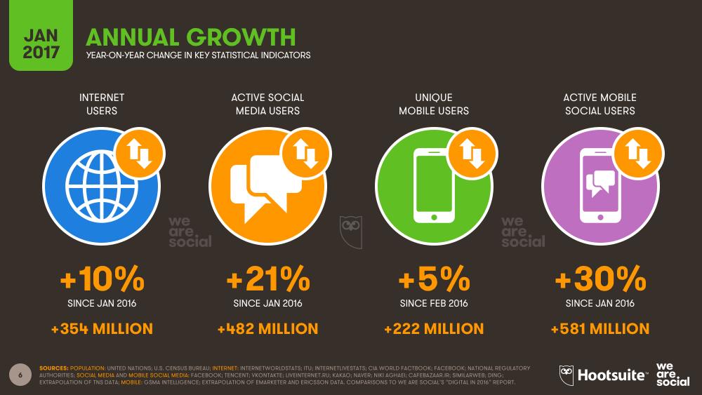 Global Annual Digital Growth, January 2017