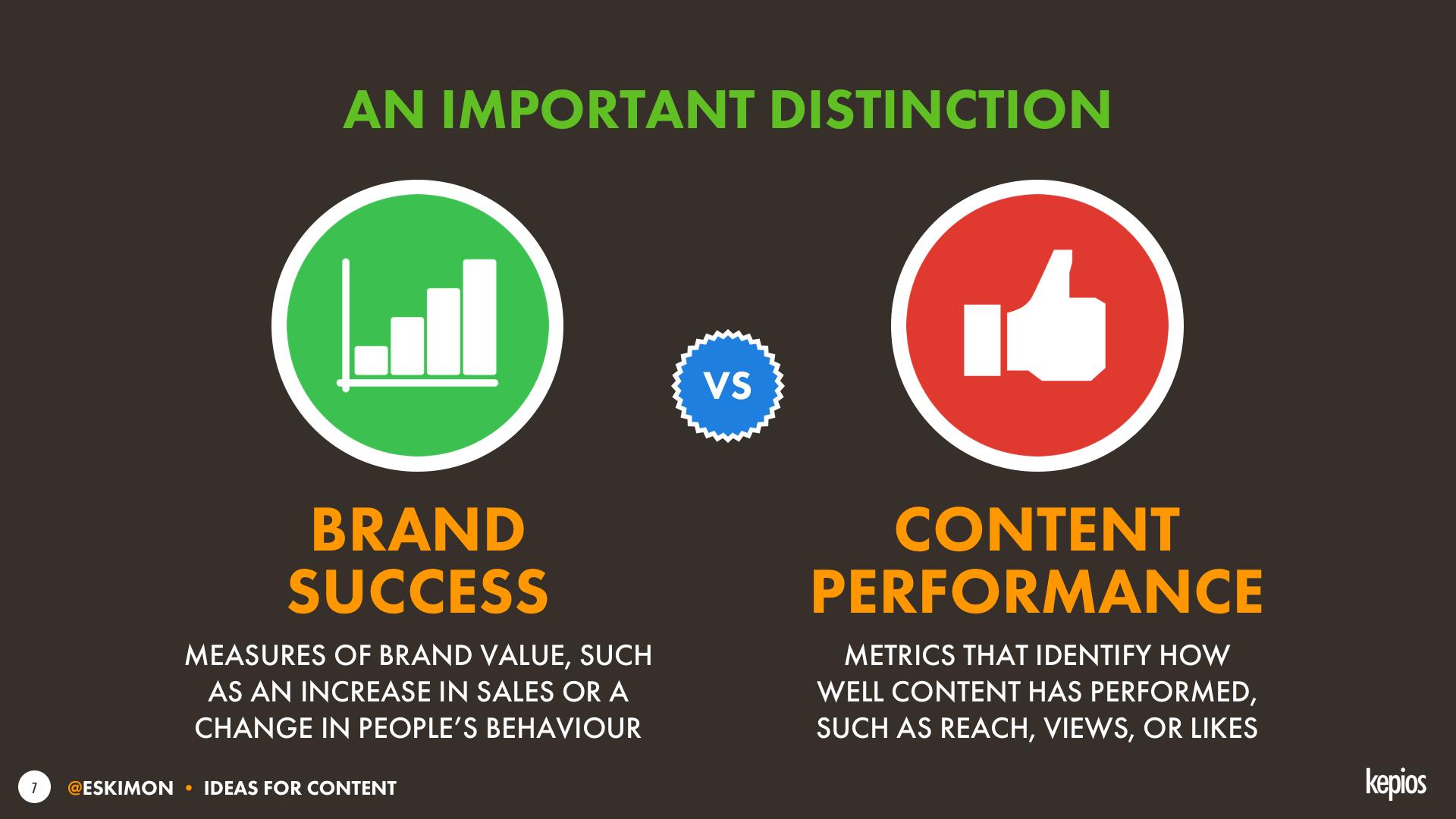 Brand Success vs Content Performance