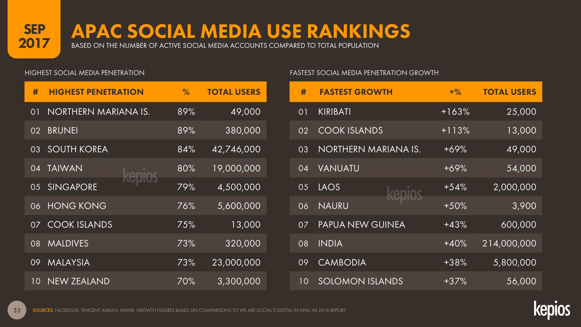APAC Social Media Penetration Rankings, Sep 2017