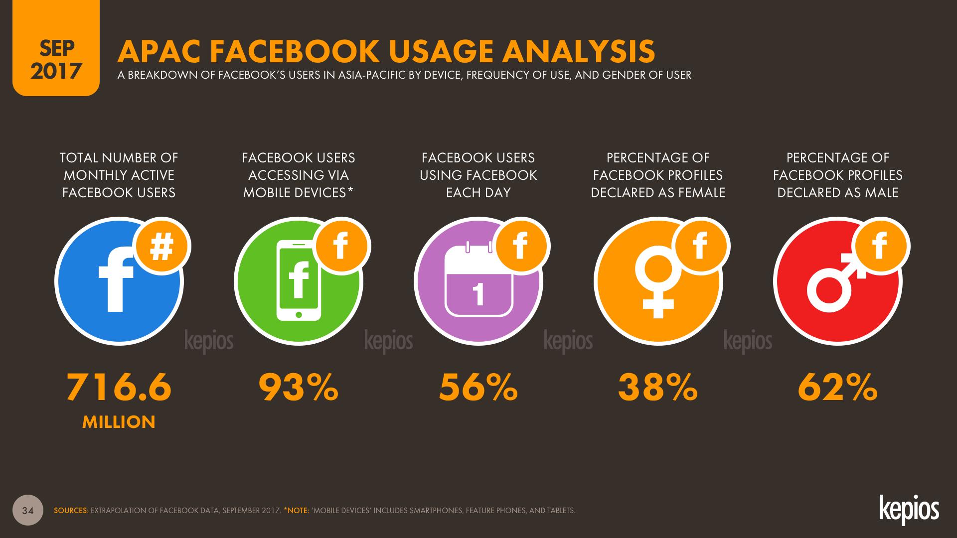 APAC Facebook User Insights, Sep 2017