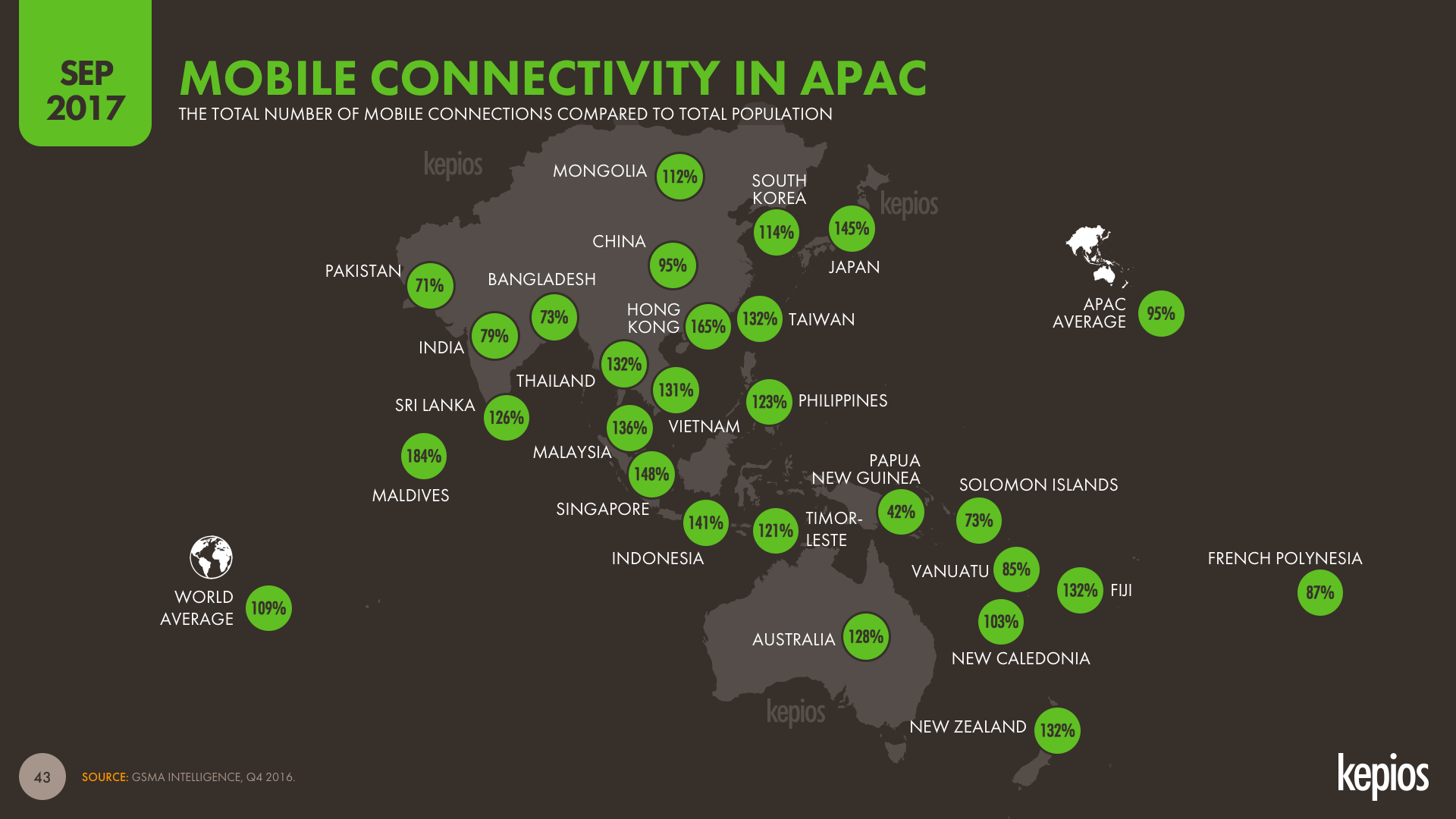 APAC Mobile Connectivity Map, Sep 2017