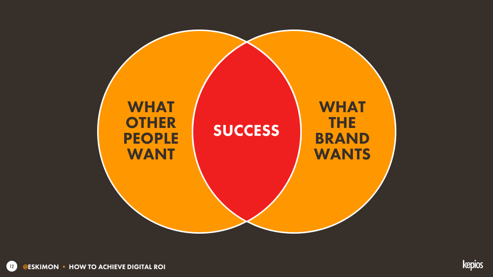 Marketing in 1 chart