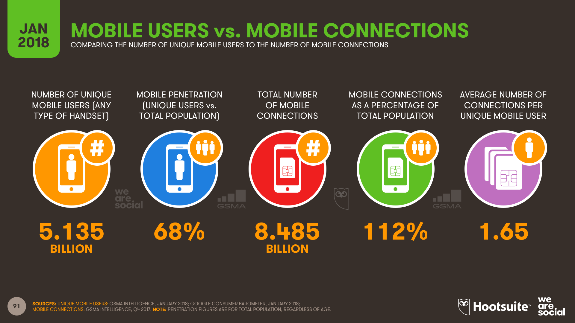 Mobile users and mobile connections around the world