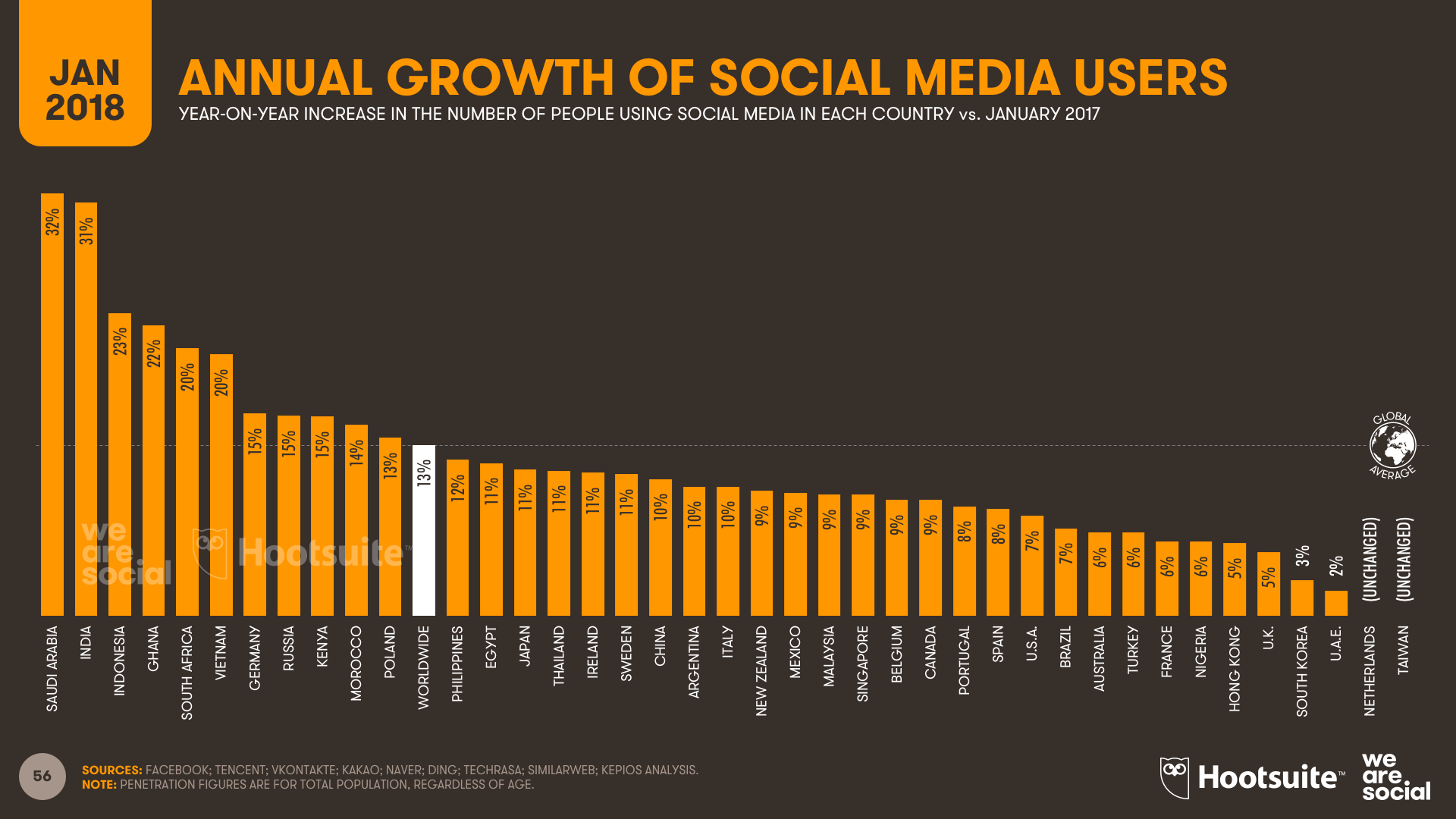 Annual growth in the number of social media users, January 2018