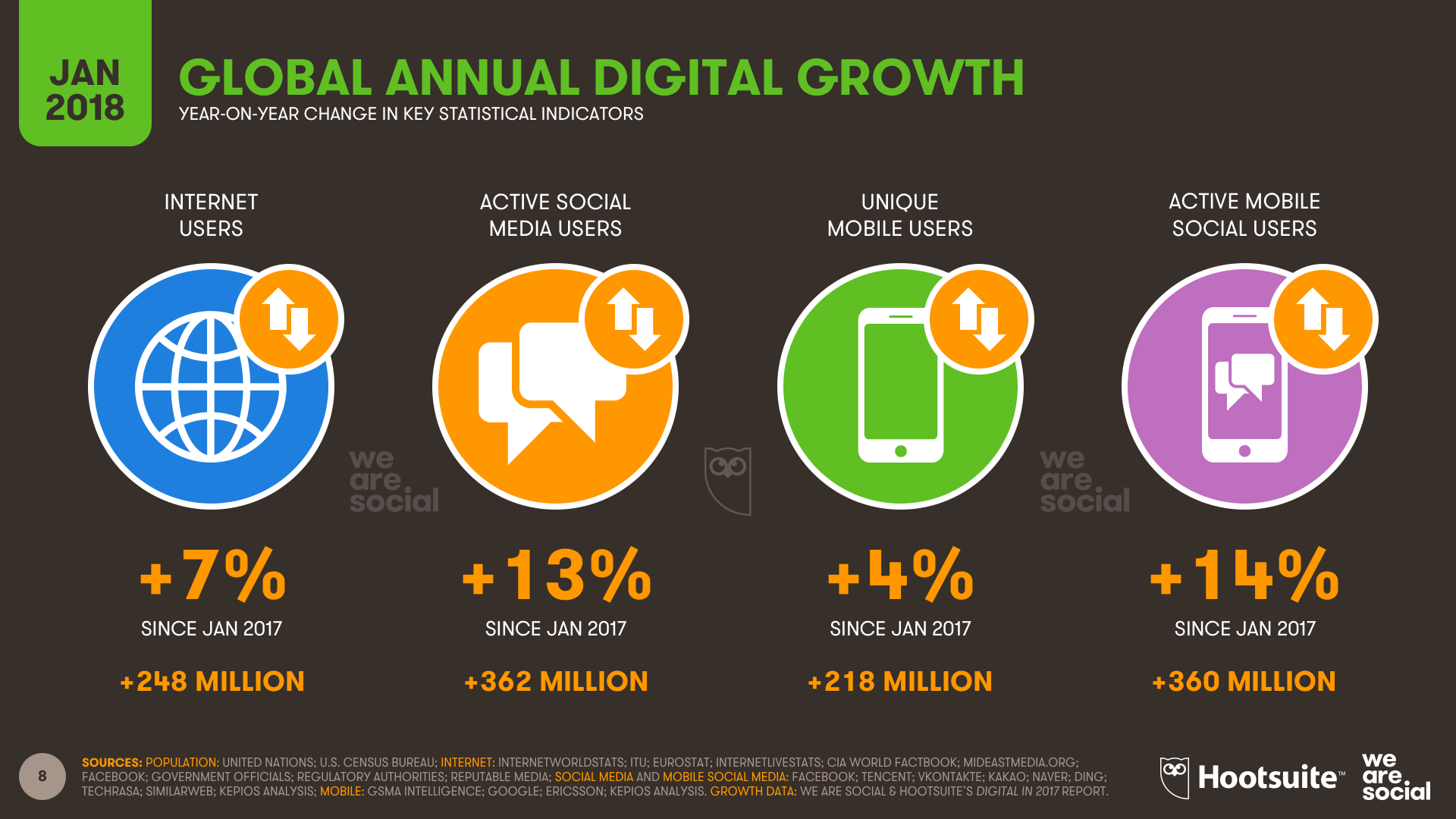 Annual Digital Growth to Jan 2018