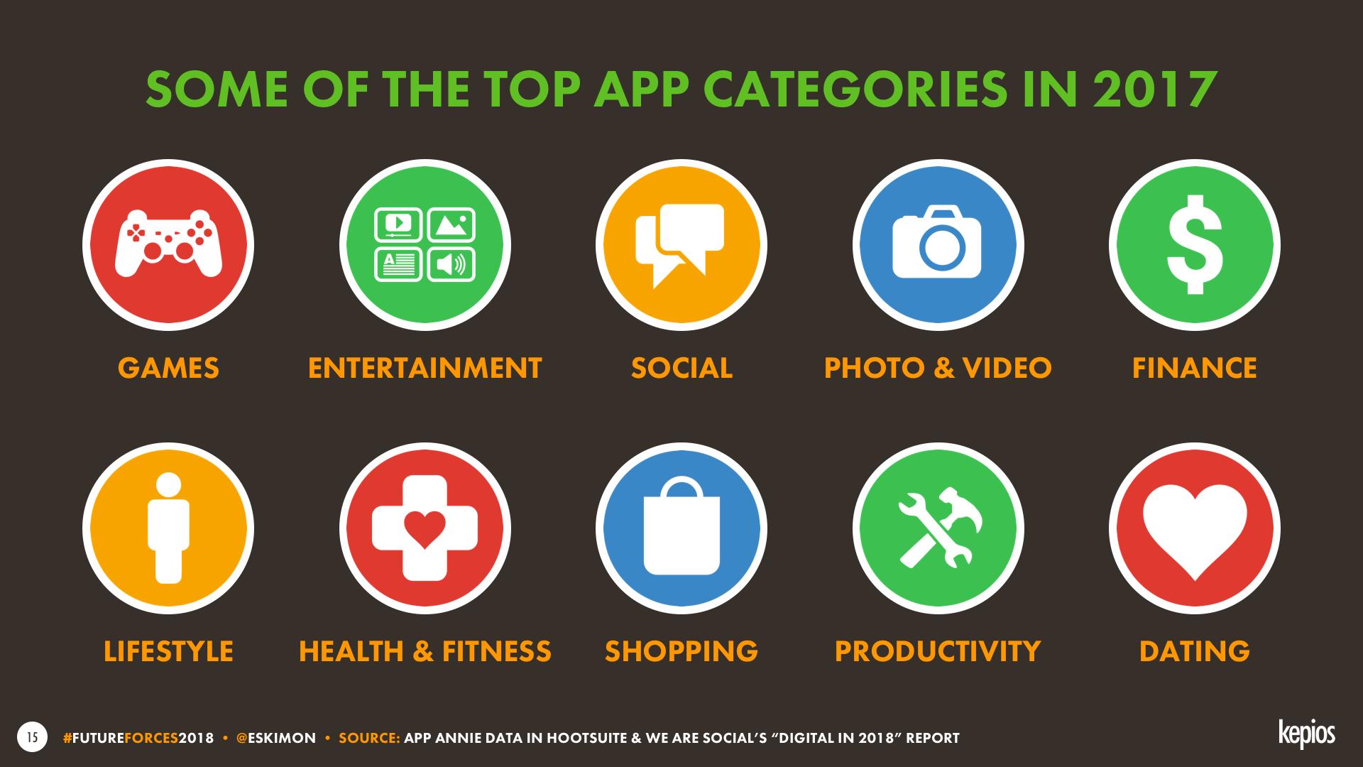 Top Mobile App Categories in 2017