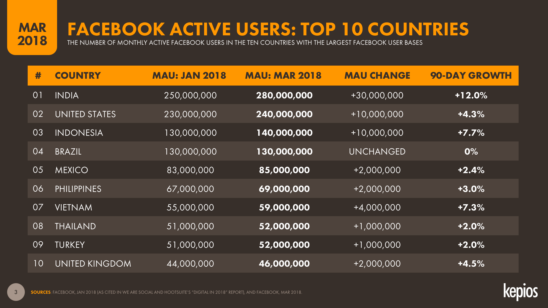 Facebook MAU by Country, March 2018