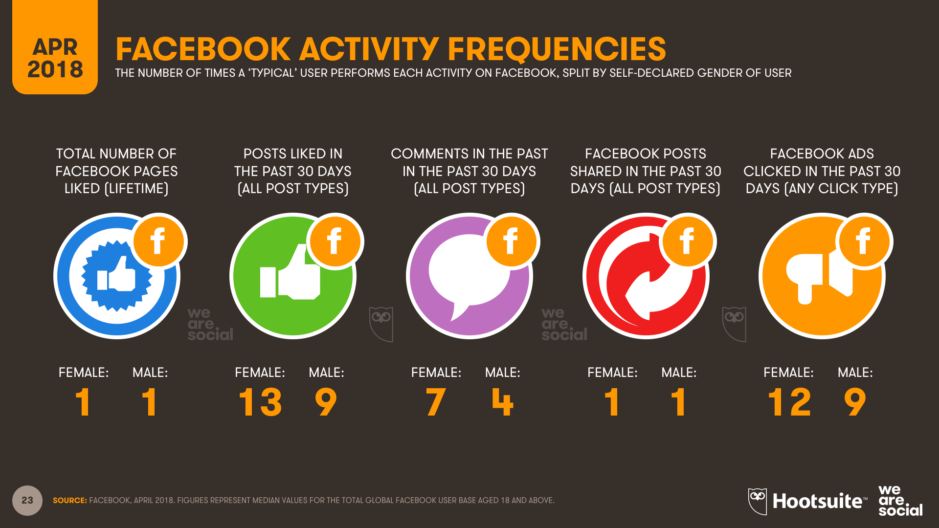 Facebook Activities of Typical Users, April 2018