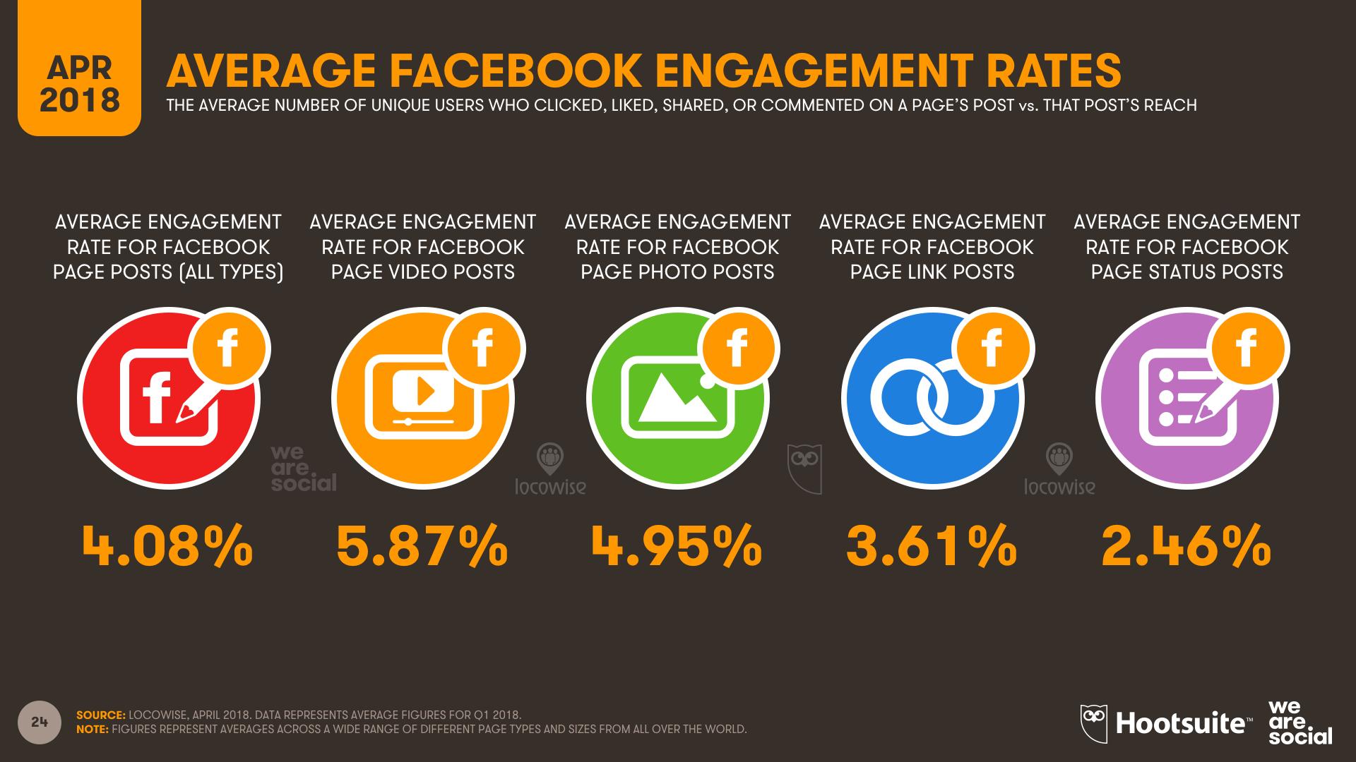 Average Facebook Engagement Rates, Q1 2018