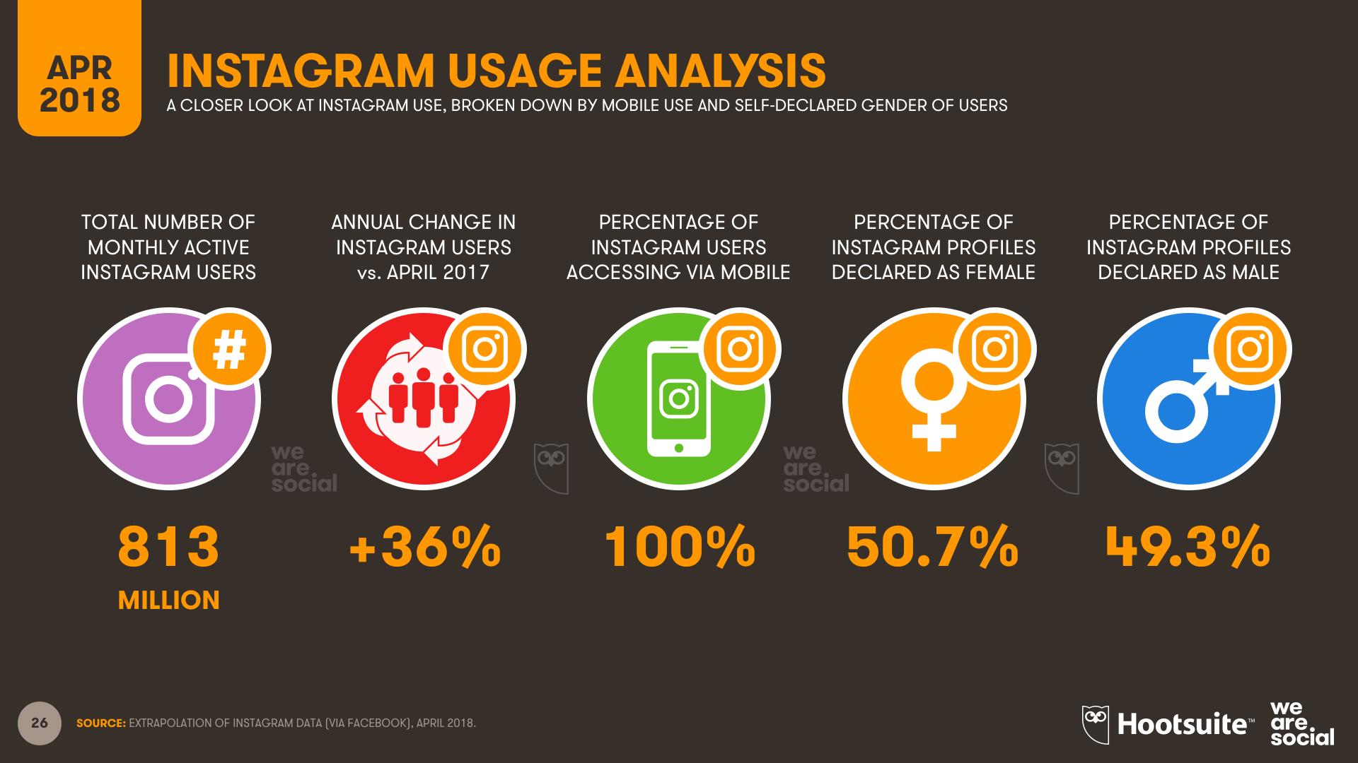 Global Instagram User Overview, April 2018