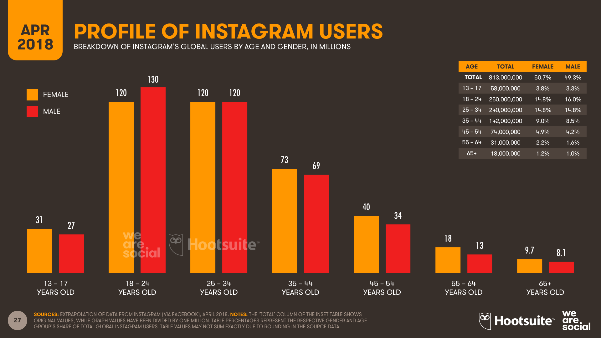 Profile of Instagram Users by Age and Gender, April 2018