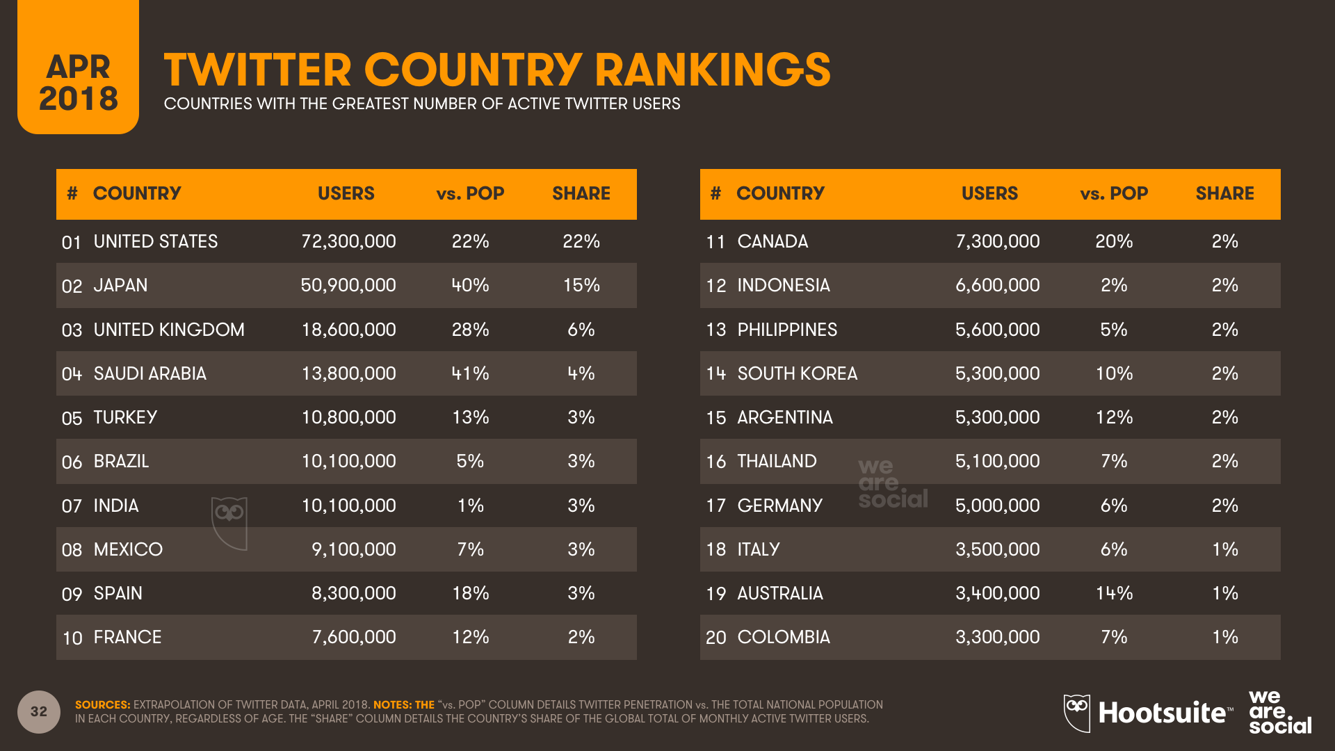 Twitter's Top Countries by Active Users, April 2018