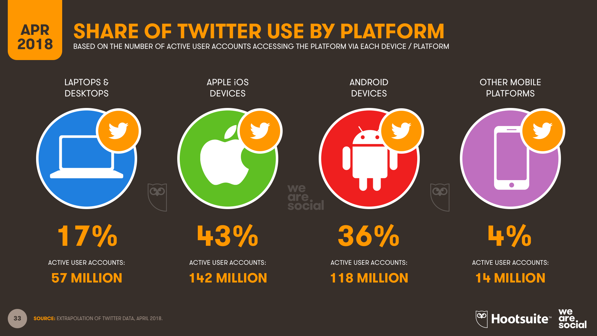 Twitter Use by Device, April 2018
