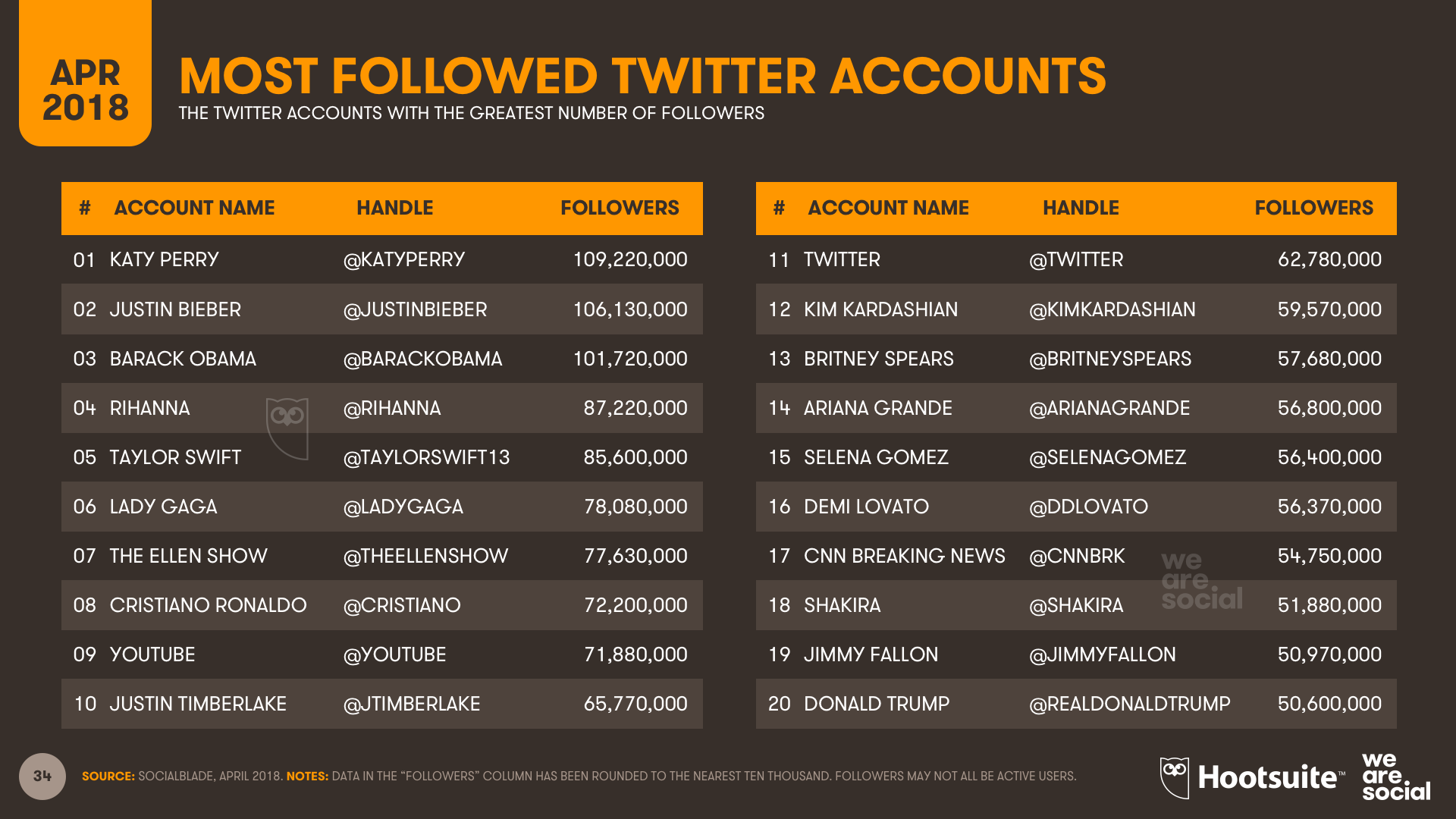 Twitter Accounts with the Most Followers Worldwide, April 2018