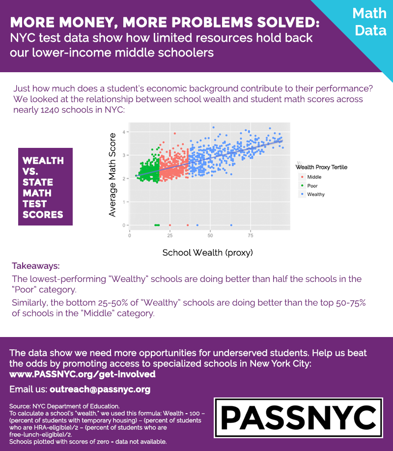 infographic math data
