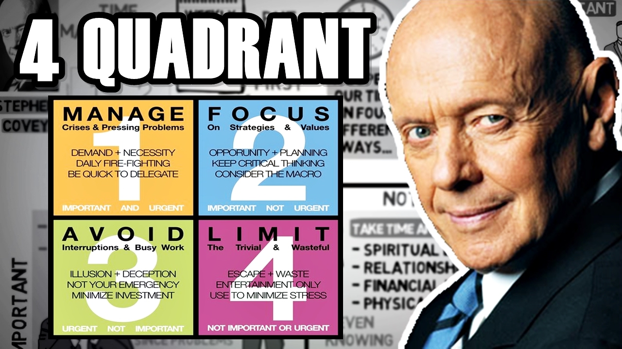 CLICK for a brief summary of 4 quadrant week plan from Stephen Covey's book, The 7 Habits of Highly Effective People. (4 1/2 mins)