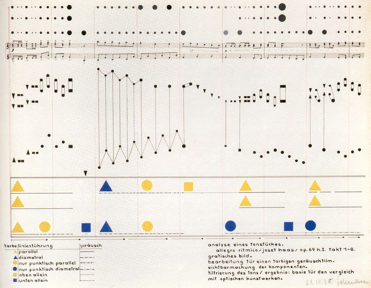 Visual analysis of a piece of music from a color-theory class with Vasily Kandinsky, 1930