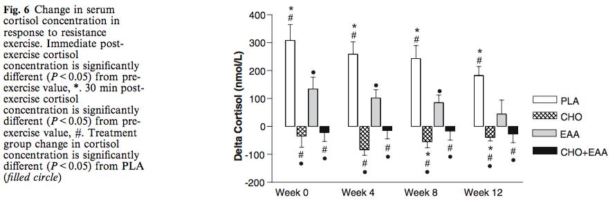 cortisol-response.png