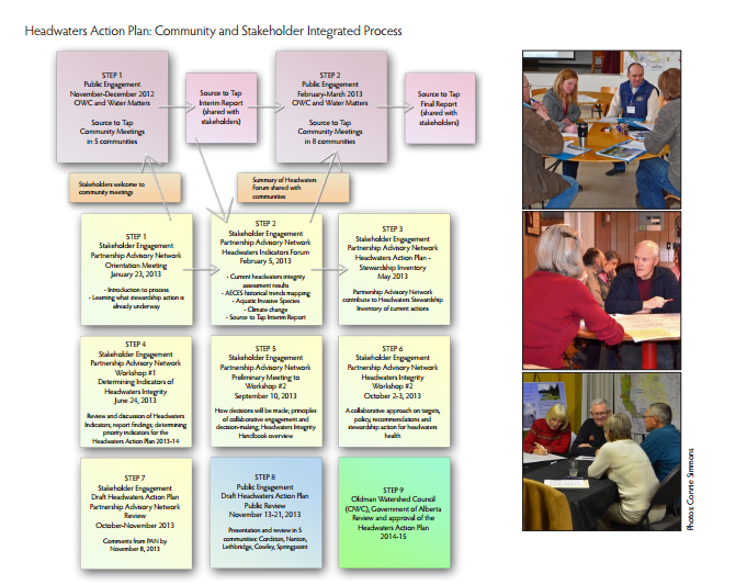 Figure 1: Headwaters Action Plan Community and Stakeholder Integrated Process
