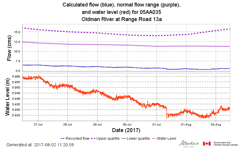 The Oldman river is well below its average streamflows for this time of year. The purple lines represent upper and lower averages, and the blue line represents current flow. Right now we're well below average! The bottom red line shows steadily decreasing flows.