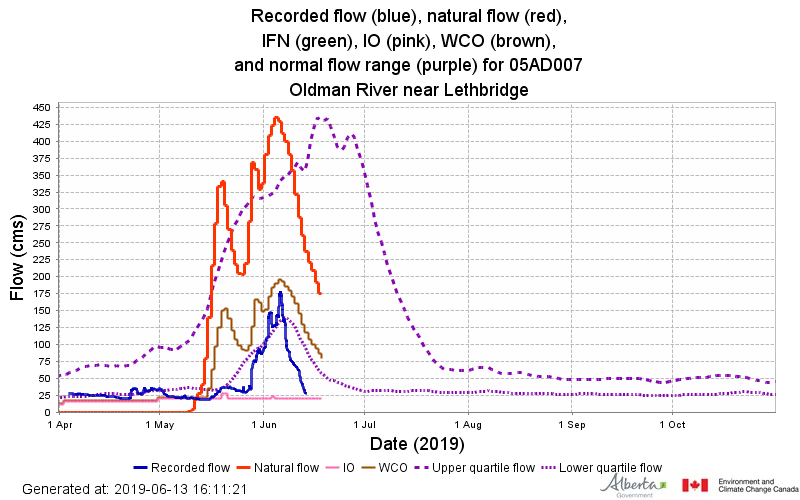 The recorded flow (blue) for the Oldman River near Lethbridge is much lower than the natural flow (red) and even the normal flow range (purple).     WCO    = Water Conservation Objective. The amount and quality of water necessary for the protection of a natural water body or its aquatic environment.    IO    = Instream Objective. Regulated flows that should remain in the river via dam operations or as a restriction on licences.    Reference   :    Approved Water Management Plan for the South Saskatchewan River Basin (Alberta) - August 2006