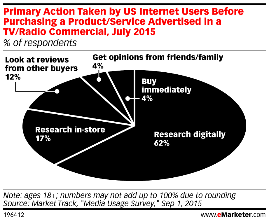 eMarketer_Primary_Action_Taken_by_US_Internet_Users_Before_Purchasing_a_Product_Service_Advertised_i..._196412.jpg