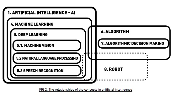 Image from Access Now's  Human Rights in the Age of Artificial Intelligence Report