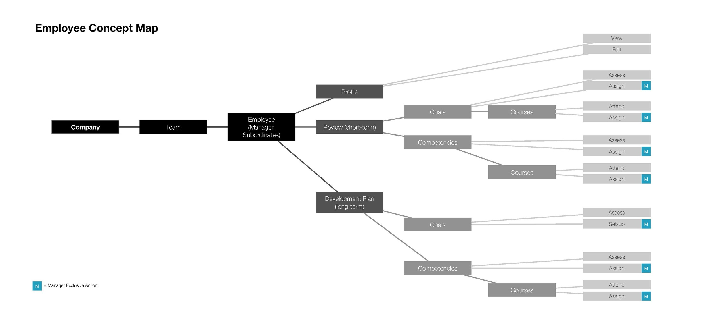 A concept map to illustrate how users break down information for an HR application