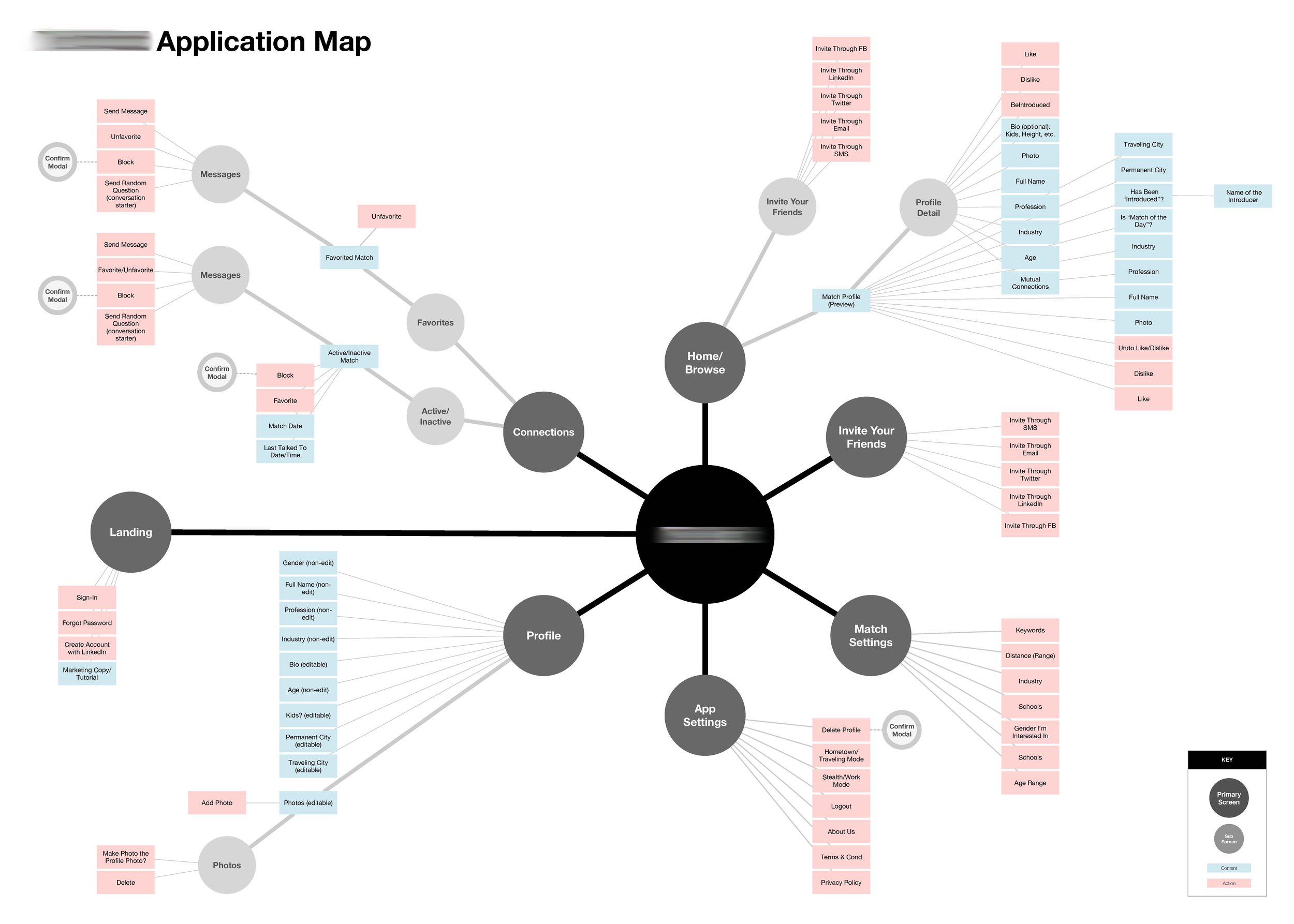 An application map (based on task use) for a dating mobile app