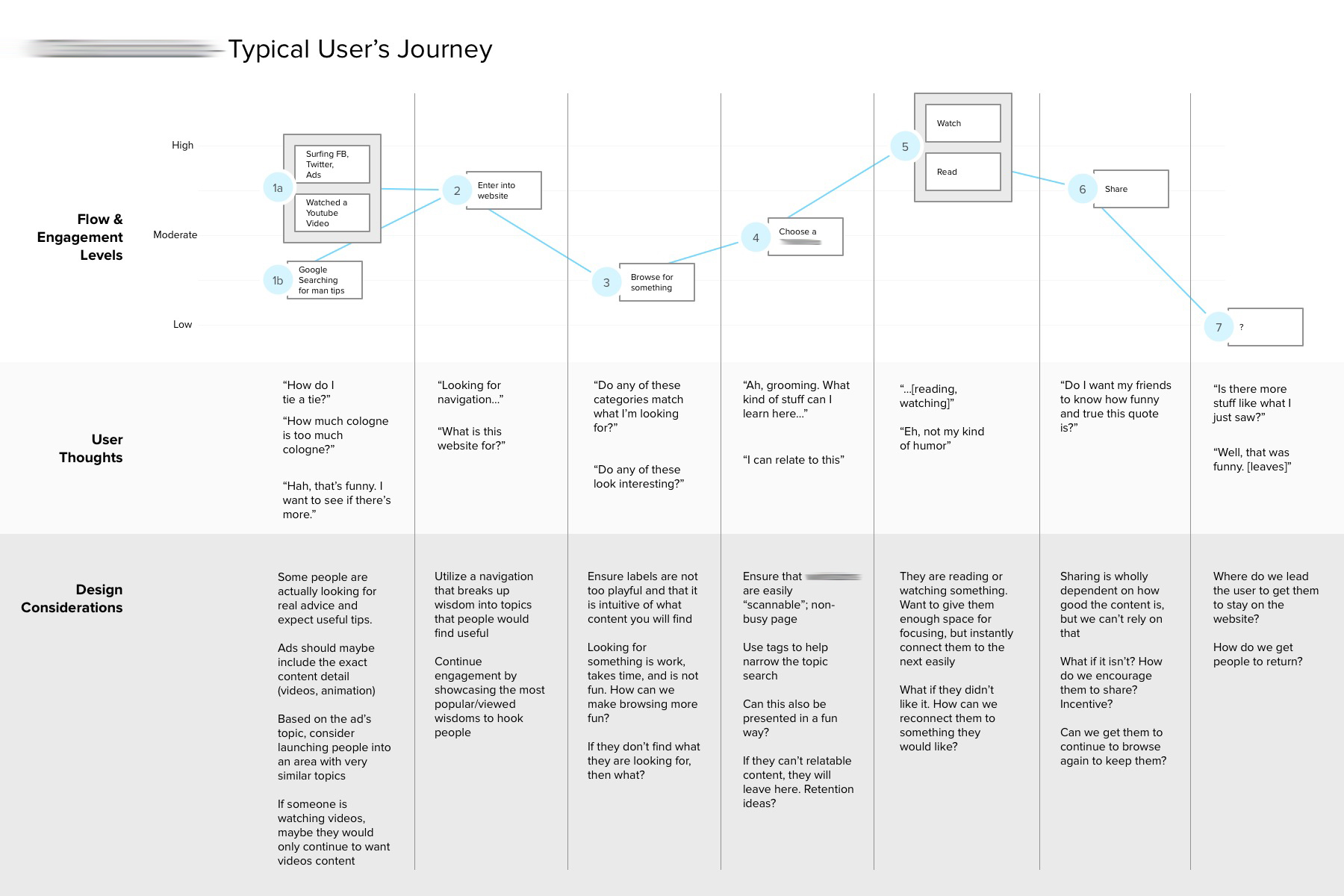 A modified user journey that highlights engagement and thoughts at different touchpoints