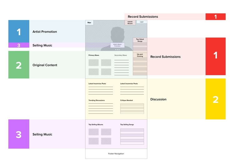 A low fidelity wireframe of the landing page with the value propositions laid our hierarchically
