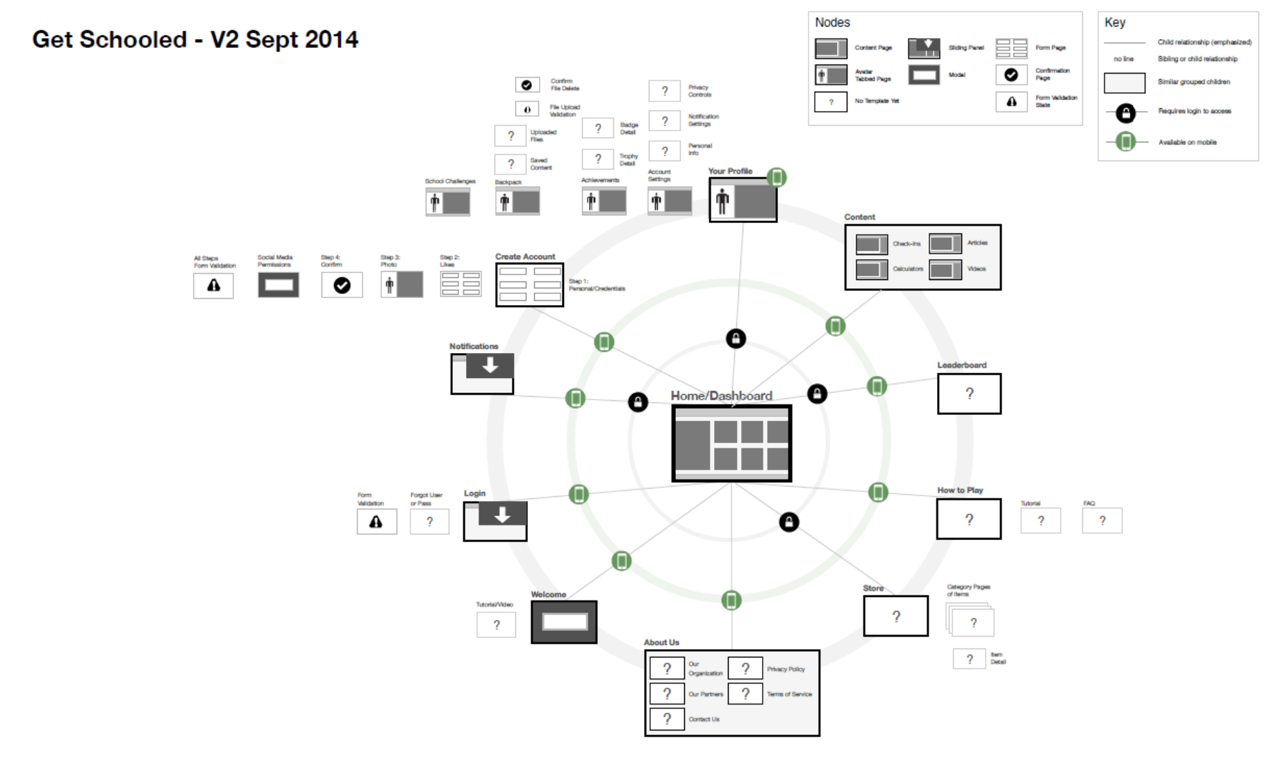 The sitemap in radial view, along with thumbnails representing the template for the page