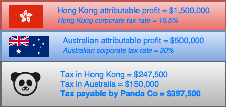 Figure 2: Apportionment of profits and tax payable by Panda Co.
