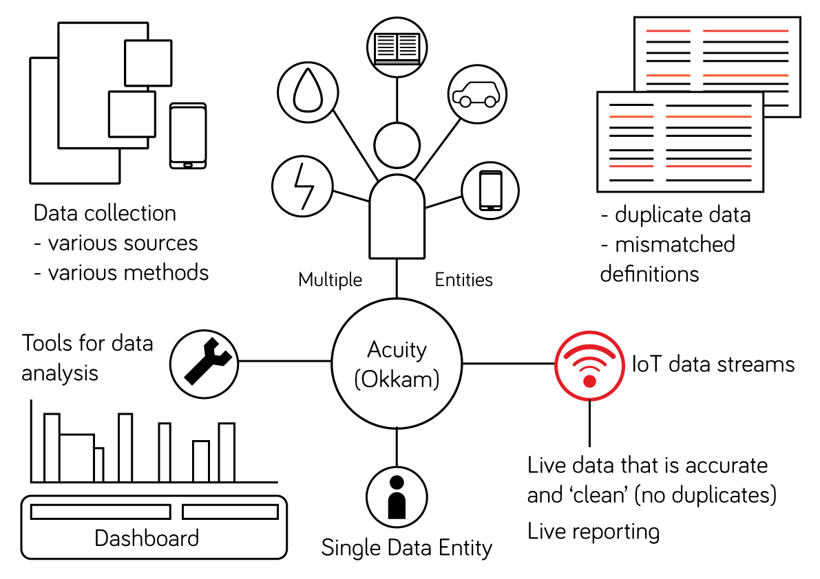 iot-acuity-okkam.png