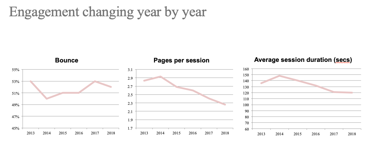 The chart shows the bounce rate, pages per session and average session duration over the years of the Bowen Craggs web analytics benchmark, 2013-2018  Source: Bowen Craggs web analytics benchmark 2018