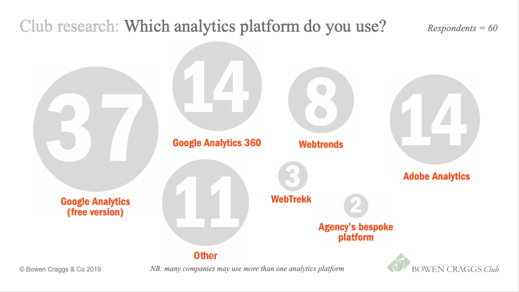 The most popular analytics platform is the free version of Google Analytics, with 37 respondents using it. The use of both the free and paid versions of Google Analytics is growing amongst Bowen Craggs Club members, whilst there has been less growth over the last year in the numbers using Adobe Analytics.