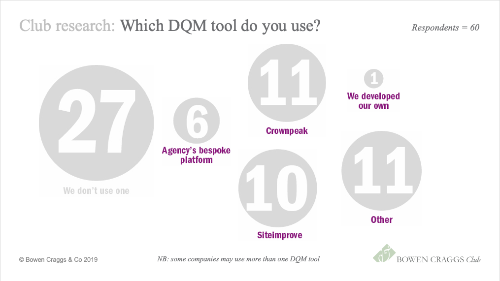 Almost half of our respondents are not using a DQM tool, citing lack of budget or lack of resources to manage it. The two most popular tools are Crownpeak and Sitemorse.