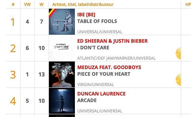 @ibe_wuyts is de nieuwe nummer 1 van deze week! 🔥 #charts #music #number1