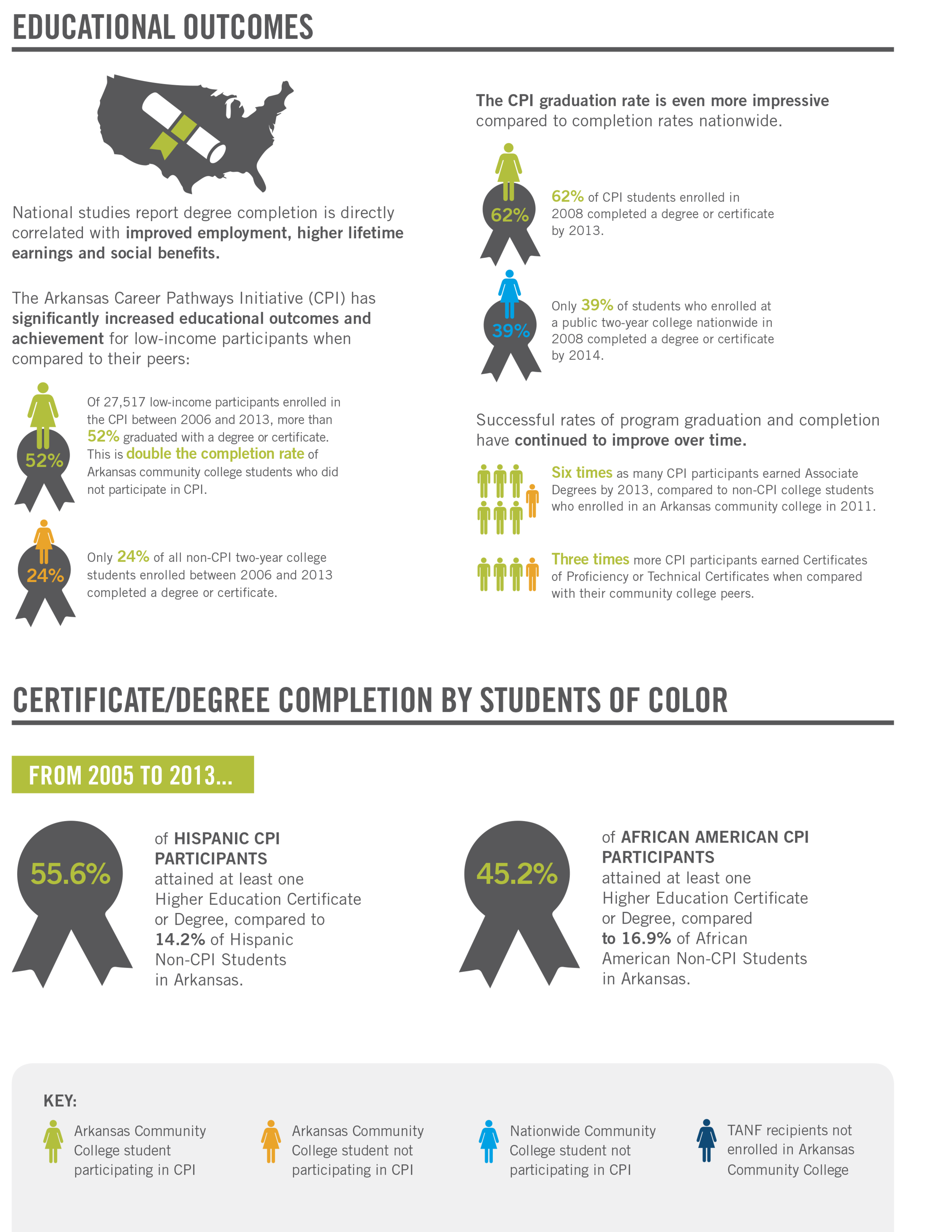 25023_dg_CollegeCounts_Infographic_ROI_11x17_m3_singles-2.png