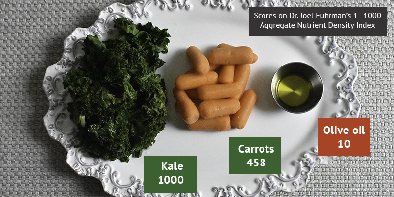 Examples of nutrient density scores. 70 calories of each food is shown here.